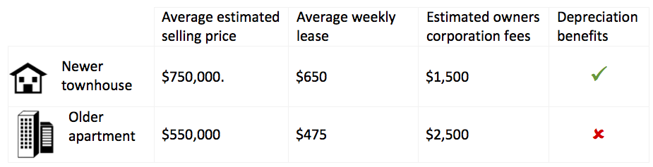 Owners Corporation Fees