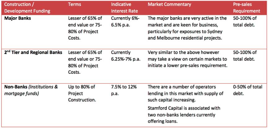 property-lending-options