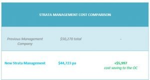 We Helped Carlton Owners Corporation to Save $5,997